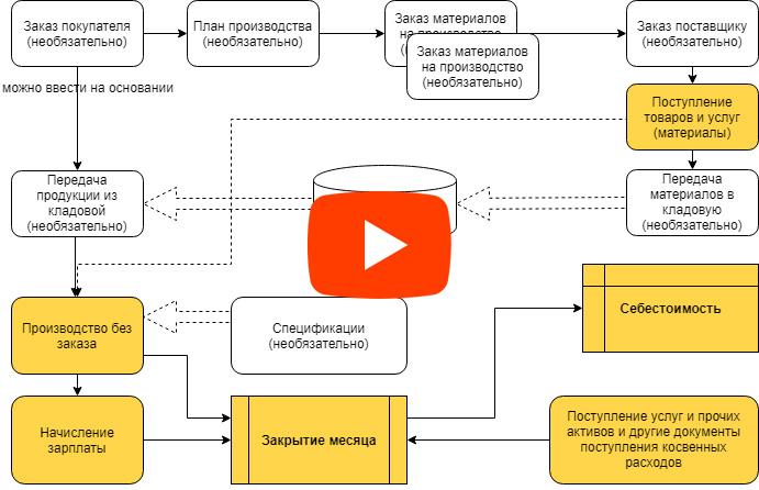 1С Комплексная автоматизация 2: новая версия учета производства 2.2