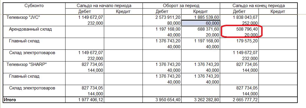 ОСВ по счету 41.1 в 1С УПП и Комплексная 1.1- остаток на складе