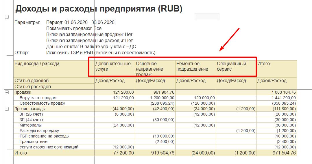 1С Комплексная автоматизация 2 и ERP 2: отчет о доходах и расходах по подразделениям
