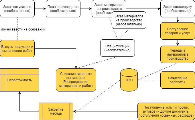 1С Комплексная 2: схема документооборота учета производства