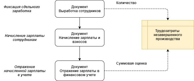 1С Комплексная автоматизация 2: схема документооборота по учтеу прямых трудозатрат