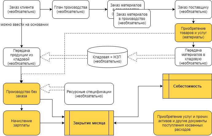 1С Комплексная автоматизация 2: схема учета производства