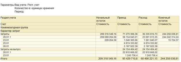 Отчет Ведомость по учету затрат в 1С УПП и Комплексная автоматизация 1.1: настройка по счетам БУ