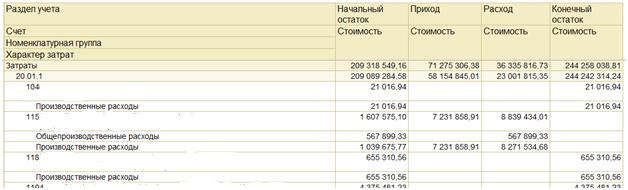 Отчет Ведомость по учету затрат в 1С УПП и Комплексная автоматизация 1.1: 20 счет